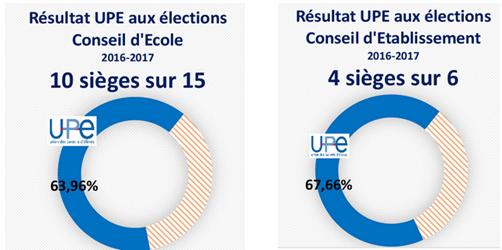 Nos résultats aux élections des représentants de parents d'élèves